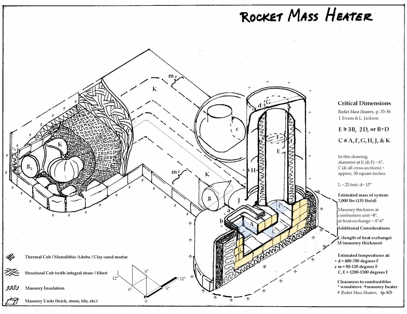 Rocket Stove Plans : Rocket Mass Heater or Heating Rocket Stove Internal