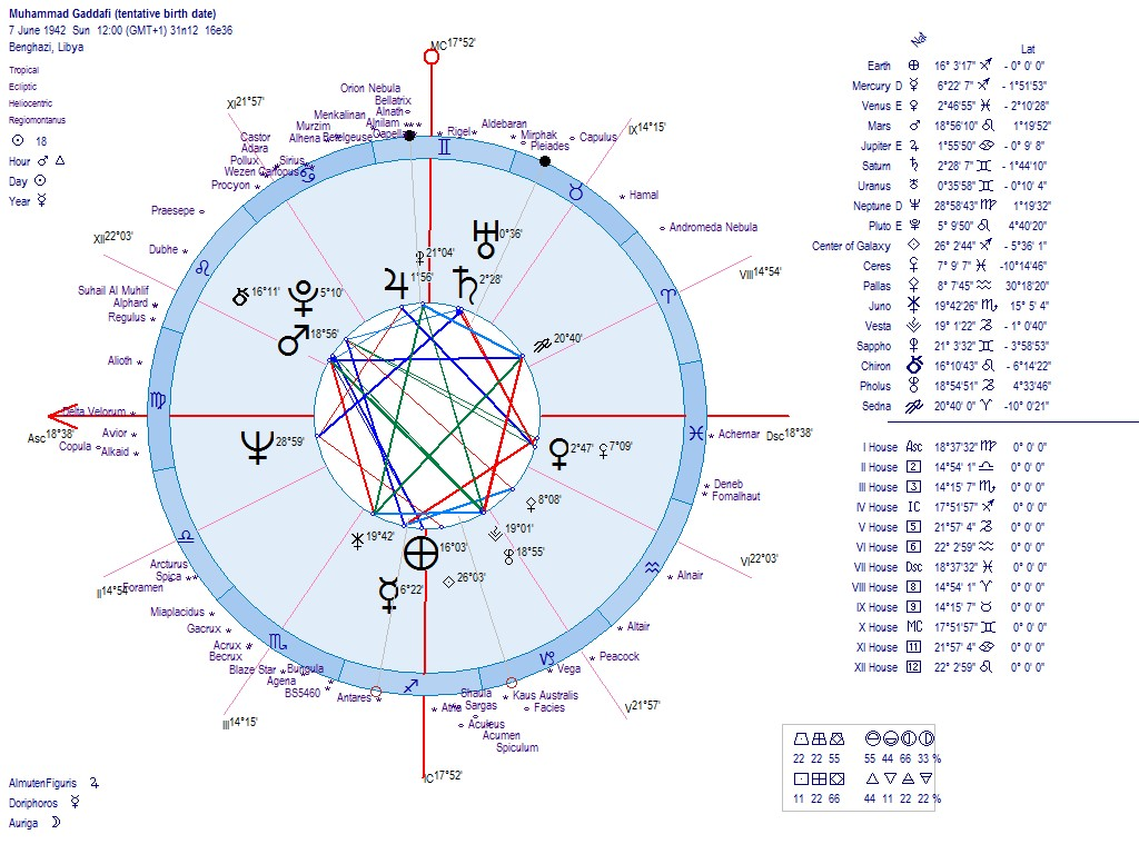 Astrology of the new libya republic 2011 saif nvjuhfo Gallery