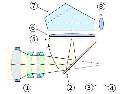 Nguyên tắc cấu tạo máy ảnh DSLR