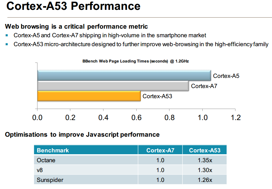 Cortex-A53 performance