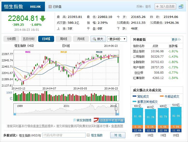 中国株コバンザメ投資 香港ハンセン指数20140623
