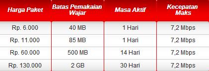 Paket Internet Flash Optima Telkomsel Dan Cara Daftar