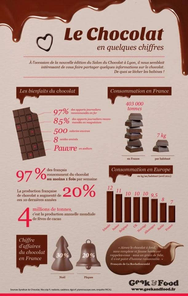 Les bienfaits du chocolat : apport en fer, magnésium et acides aminés