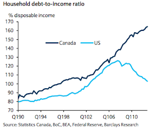 household debt to income ratio canada vs usa