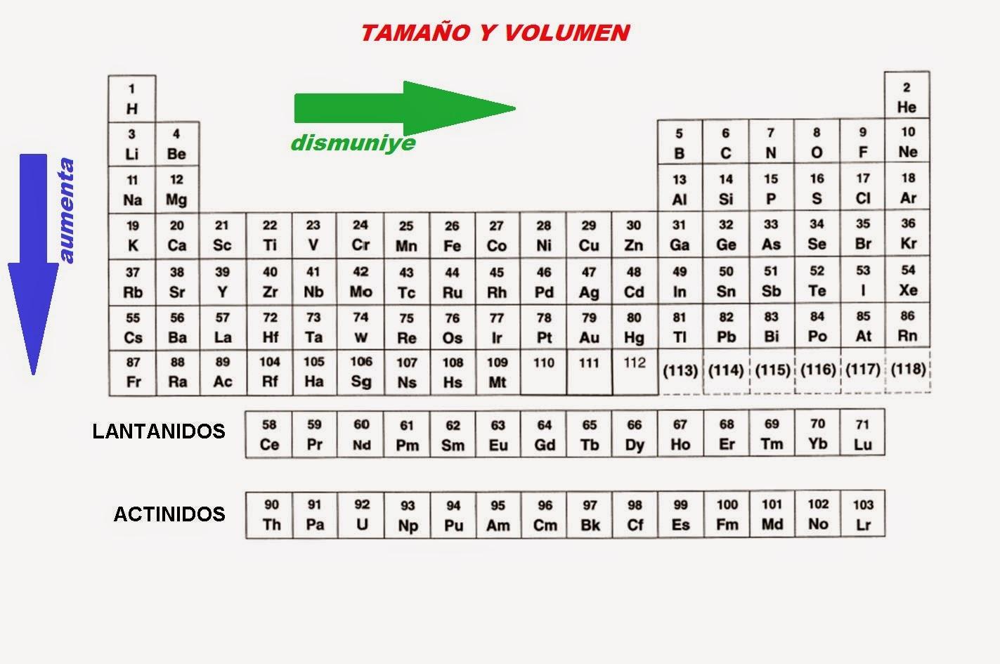 Propiedades de la tabla periodica quimica tamao y volumen los elementos ubicados en la tabla peridica tambin tienen una relacin con su tamao y su volumen por las siguientes razones urtaz Image collections
