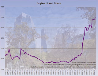 regina home prices chart, regina housing bubble