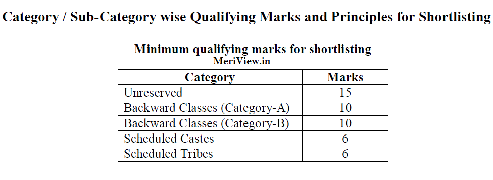 WBSSC SIF Result 2014 Cut off Marks