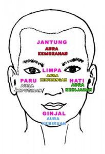 aura wajah