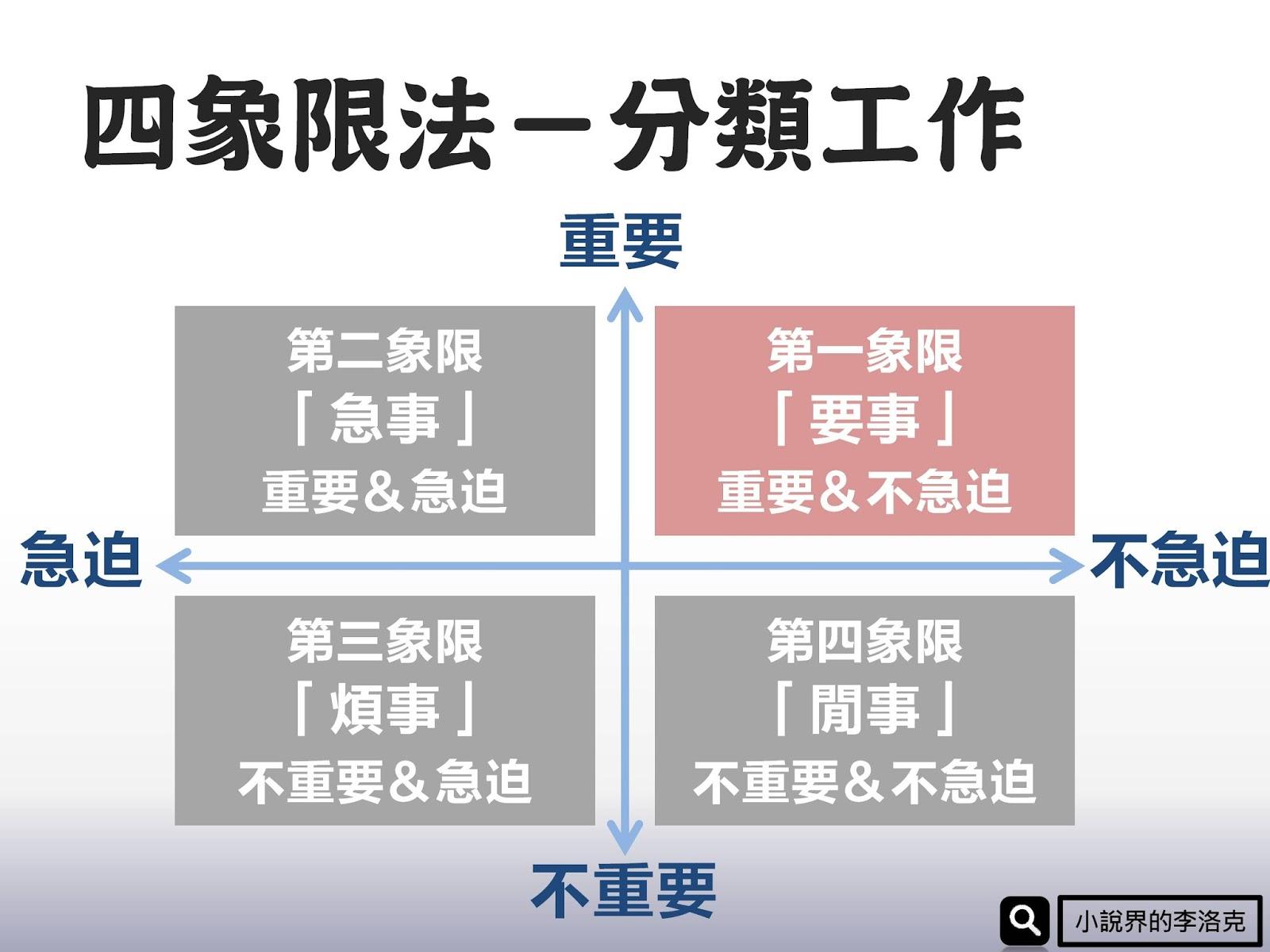 【小說商學院】時間四象限法-工作管理