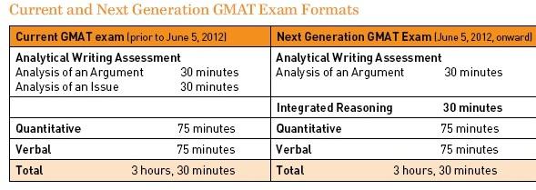 gmat essay questions 2011