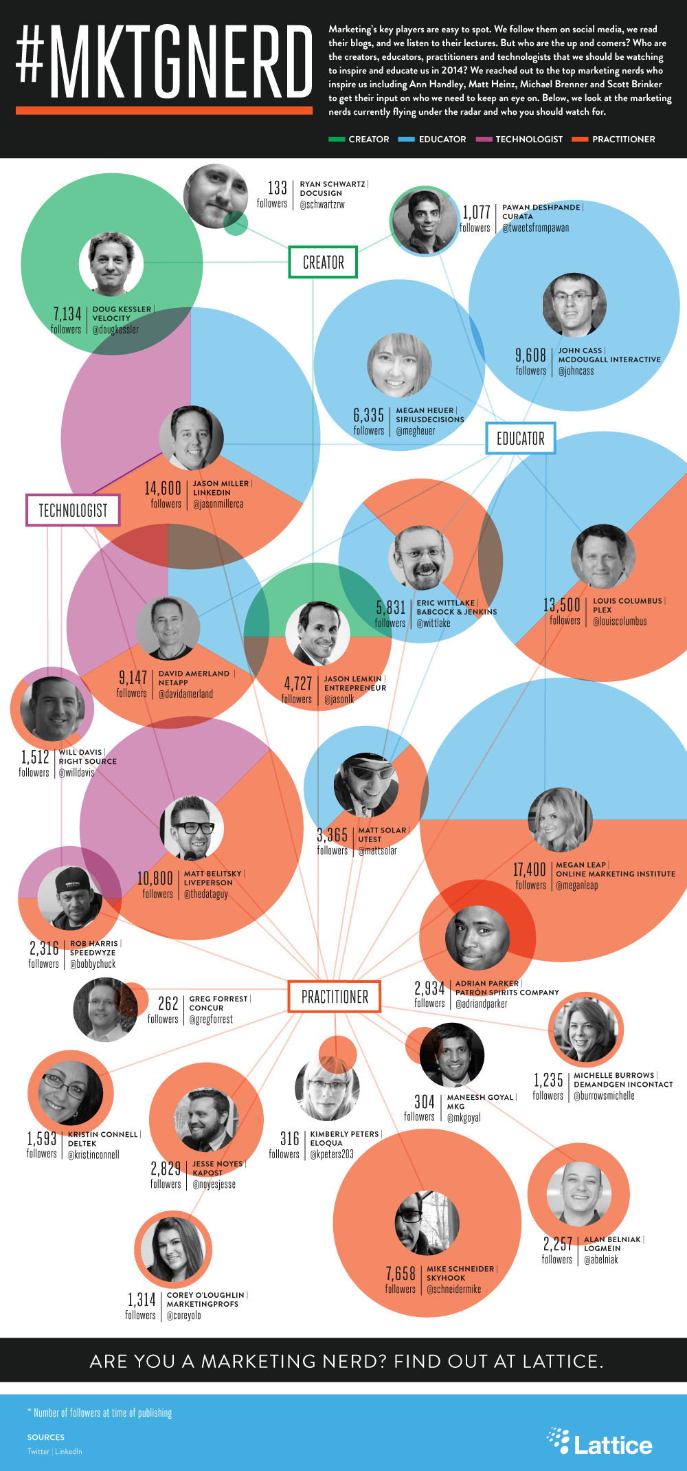 Top Marketing Nerds to Follow in 2014 - #infographic