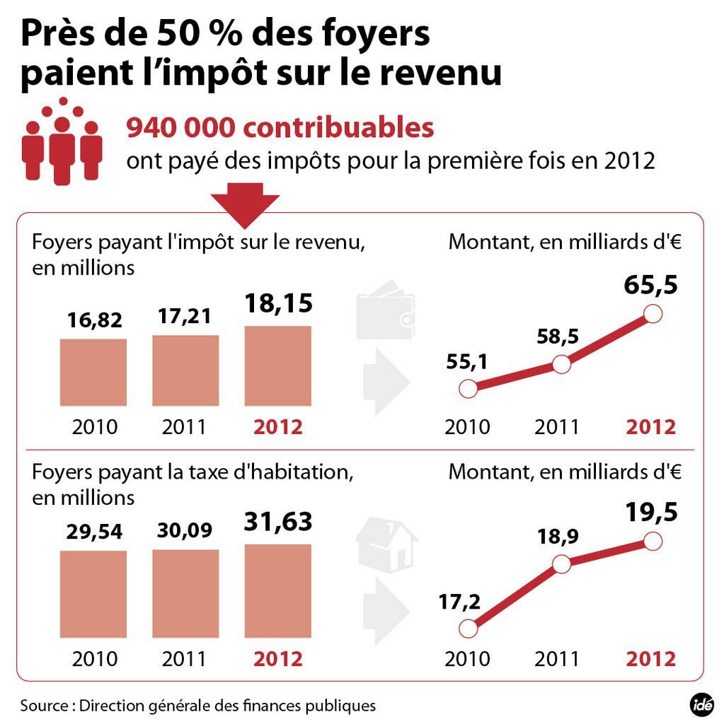 forte progression de l imp 244 t sur le revenu depuis 2010 et pas 2012