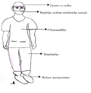 Prevención de infecciones en el intraoperatorio