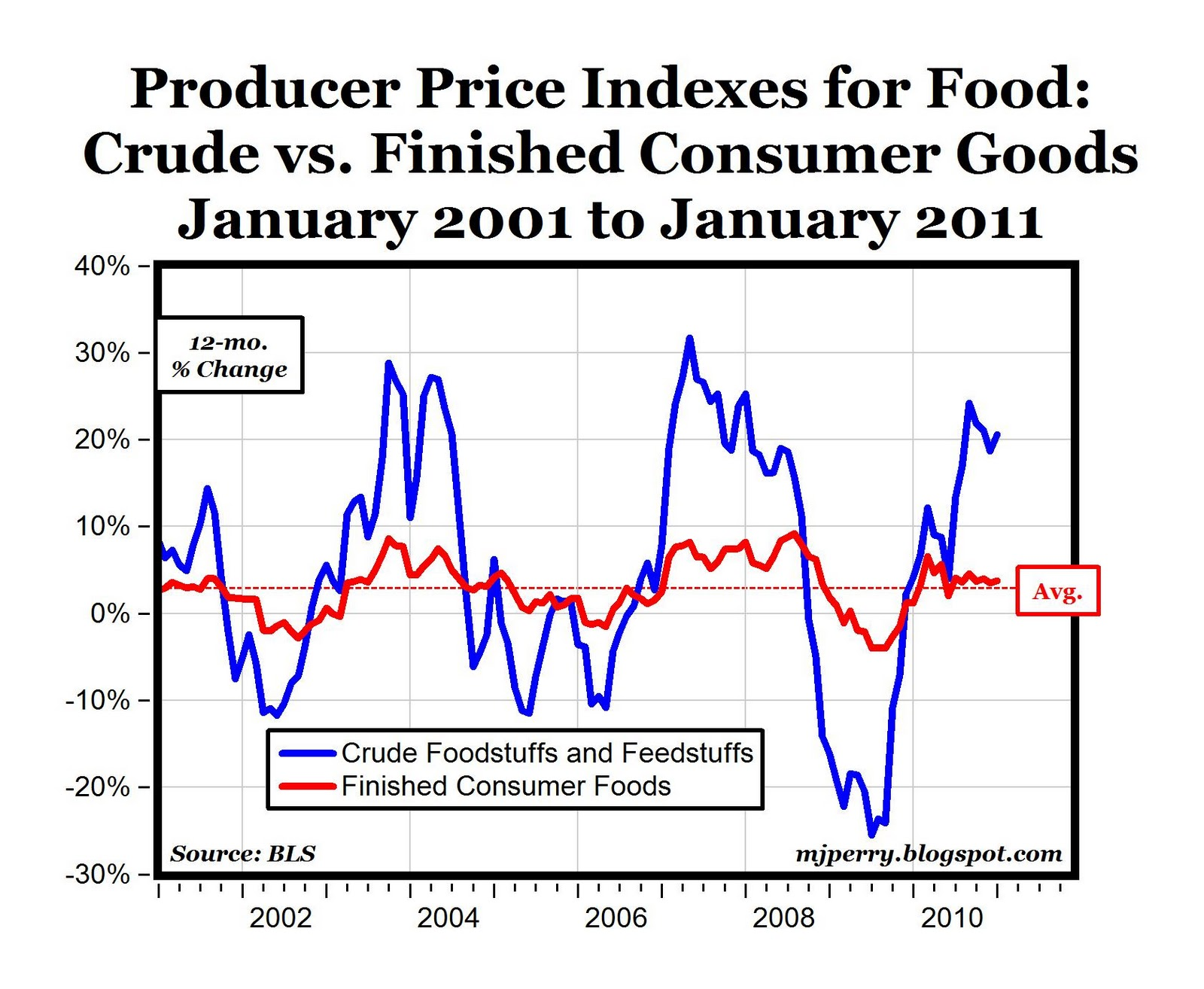Carpe Diem Producer Price Food Inflation Crude High And Volatile