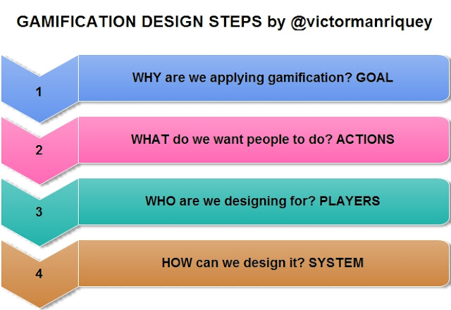 Gamification design steps