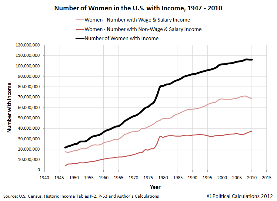Number of Women in the U.S. with Income, 1947-2010