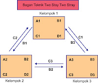 model pembelajaran tsts