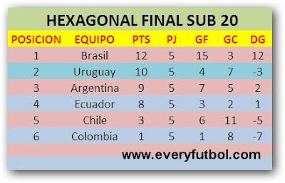 Tabla De Posiciones Segunda Fase - Sudamericano Sub 20 Perú 2011