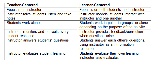 a comparison of teacher centered and student centered styles of learning Learner centered learning teaching styles scenario two the teacher was: comparison of paradigms teacher-centered students passively receive information.