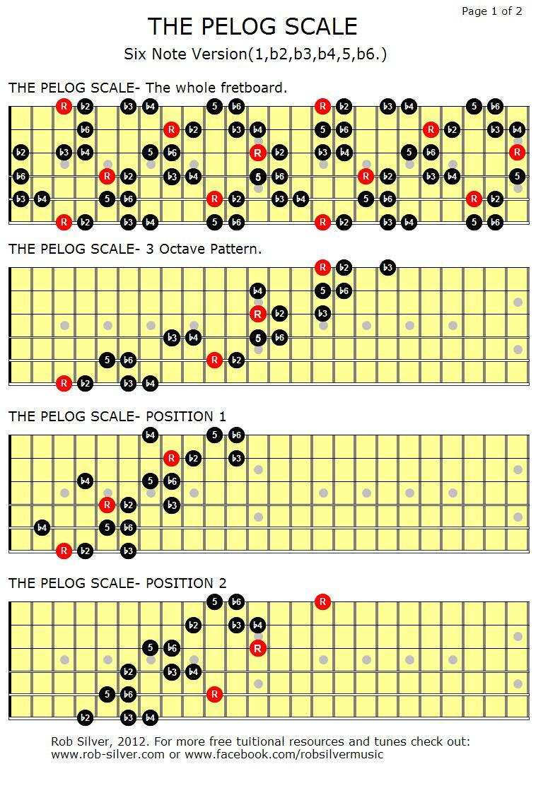 Major Scales Guitar Grimoire Topsimages