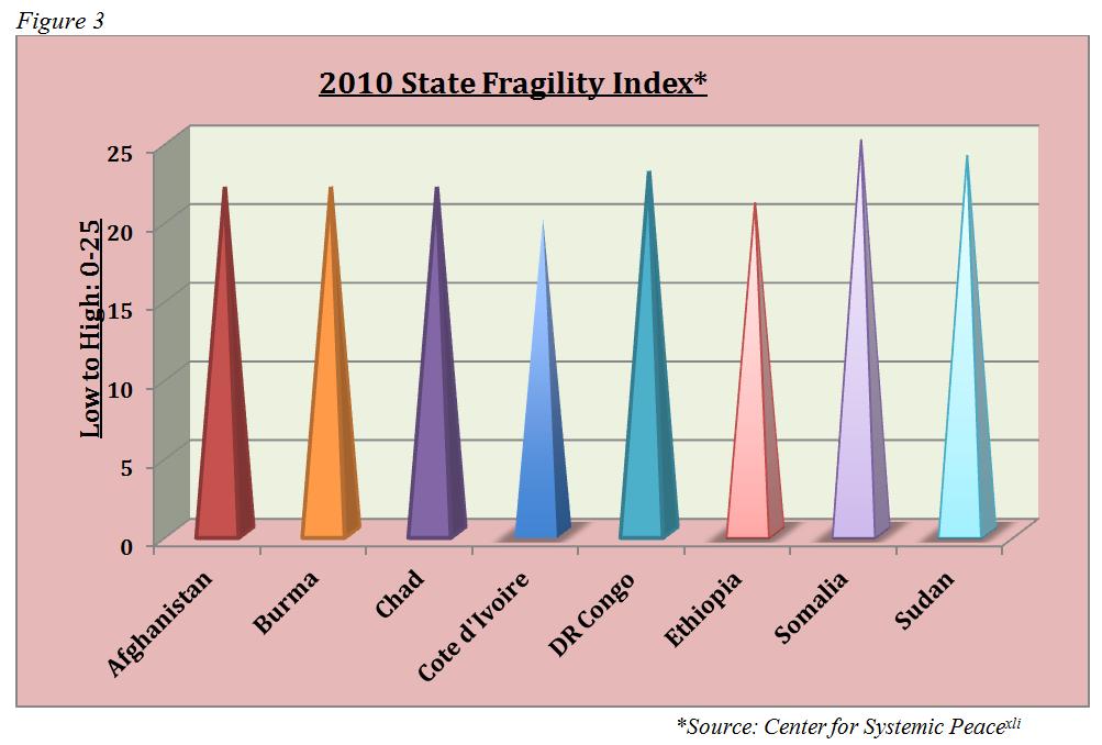 economic development for fragile countries