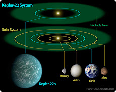 "A Possible Earth&#39;s Twin, called <br> Kepler 22b or ""Breath"", <br>600 light-years away from Earth!"