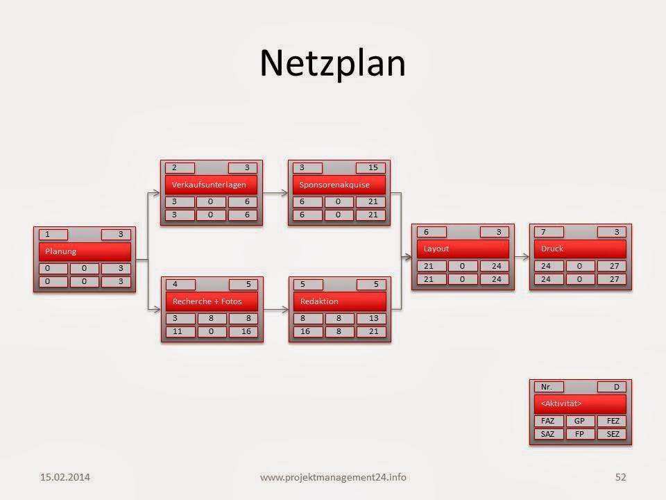 projektmanagement24 blog februar 2014