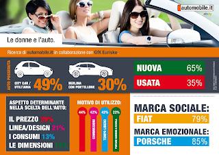 Infografica su donne e auto