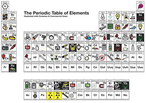 Visual communication wolverhampton dan muirnewblood 2012 this periodic table makes it clear for young students to identify an element by using simple images relating to their use commercially urtaz Choice Image