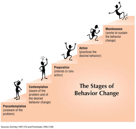 Stages of Change, Jim Prochaska, Transtheoretical Model, Change
