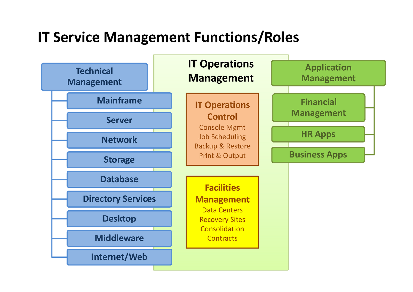 service operations management Service operations and management is the industry's most comprehensive solution for delivering excellent mobile broadband service experiences nokia's new service.