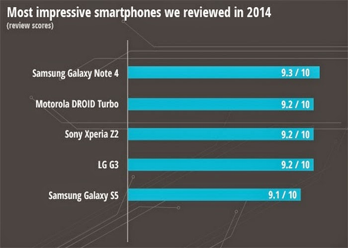 Rankings Smartphone Follow Each Criterion In 2014 3