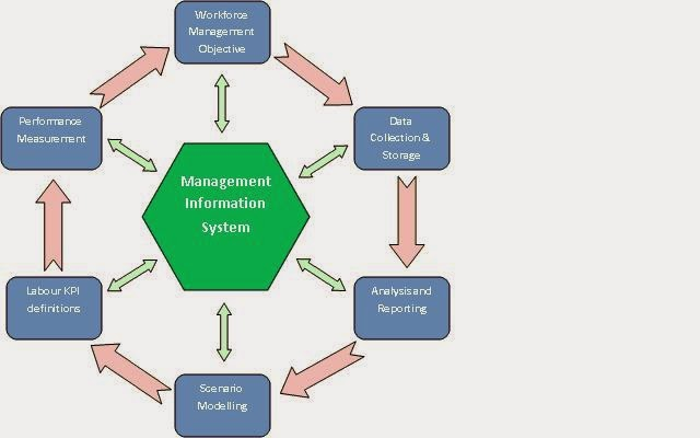 Project management information system diagram trusted wiring diagram project management information system diagram ccuart Images
