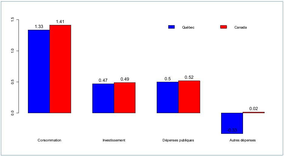 Taux annuel moyen de croissance du PIB réel en termes de dépenses et contribution en pourcentage de ses composantes, Québec et Canada, 1981-2012, source des données : Statistique Canada