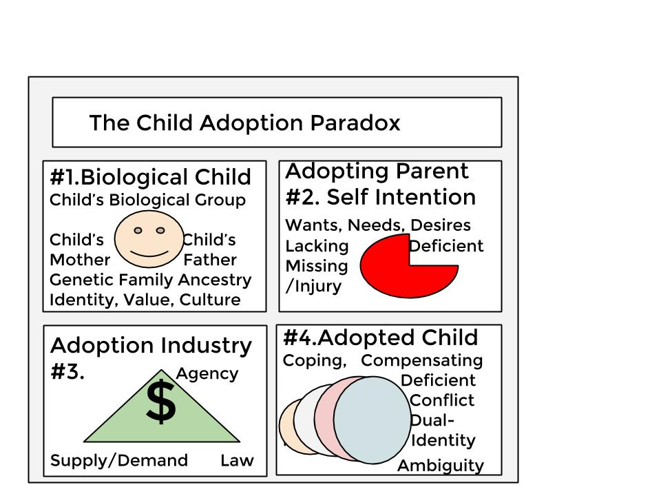 The Adoption Paradox