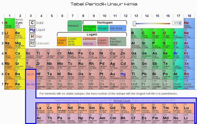 Aplikasi tabel periodik unsur kimia media maya media maya bifiki tabel periodik unsur ini pertama kali di buat oleh ilmuan yang bernama dmitri mendeleev tabel periodik unsur kimia ini menunjukkan urtaz Gallery