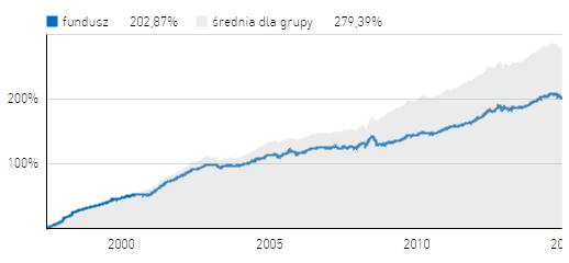 Investor Obligacji opinie