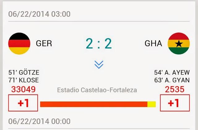 Keputusan Perlawanan Piala Dunia 2014 German vs Ghana