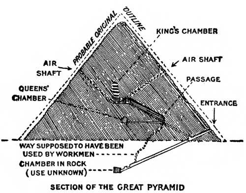 Egypt Pyramids Inside Map