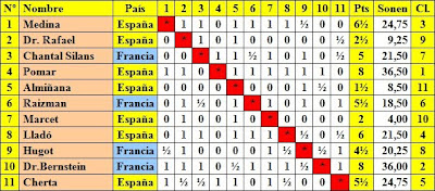 Cuadro de rondas del II Torneo Internacional de Ajedrez de Sitges 1949