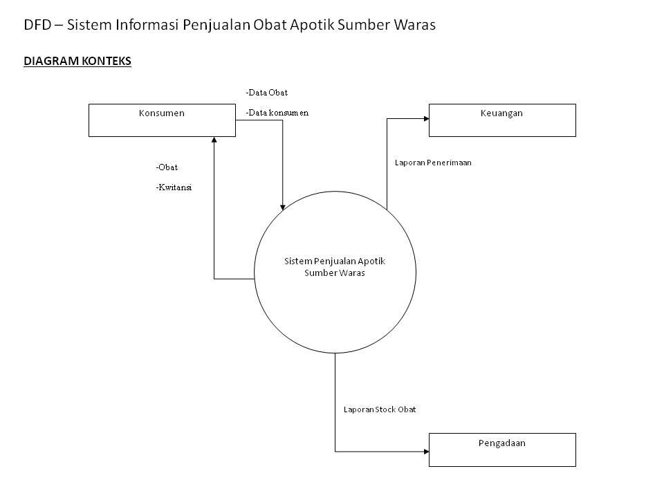 Rekayasa perangkat lunak dfd sistem informasi penjualan obat di dfd sistem informasi penjualan obat di apotik sumber waras ccuart Images