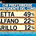 Sondaggio Ipsos per Ballarò - I confronti diretti tra i leader