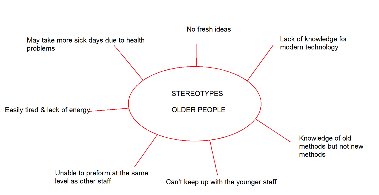 stereotypes about young and old people Sustainability business literature talking my book recent research thought leaders young one of those stereotypes older that as people get older.