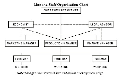 concept of organisational structure 51 today's concept of organizational management chapter 3 chapter objectives define management and differentiate between the art and science of management review the basic functions of management describe the major phases of the development of organizational management present the concept of the work setting as a total system.