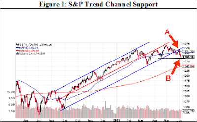 S&P 500 Index trend channel support
