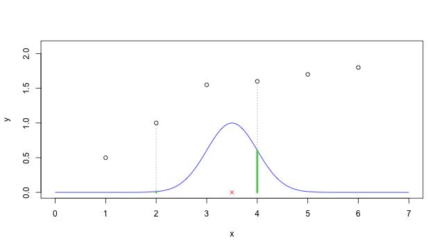 權重函數(weight function)的效果