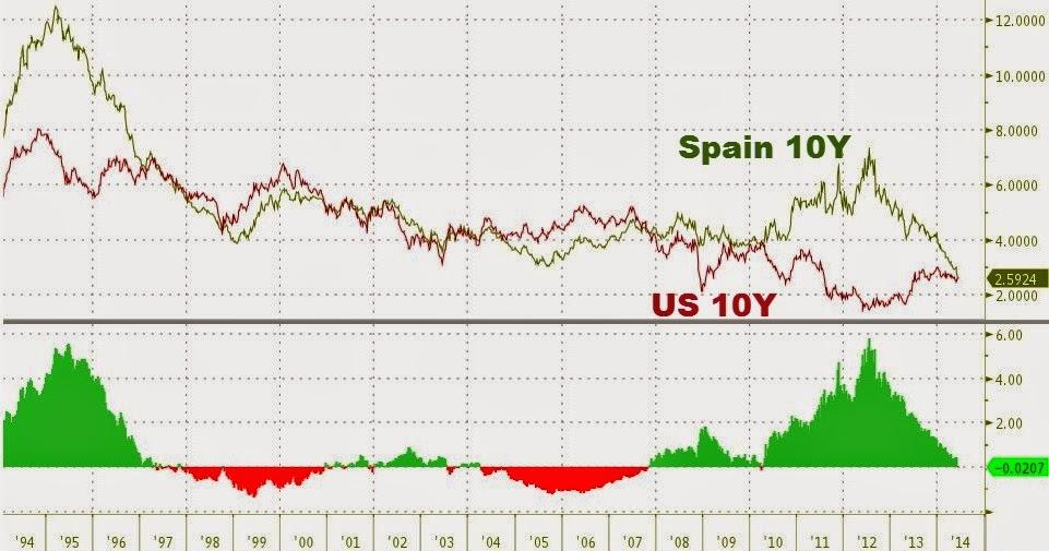 El Bono español a 10 años se coloca por debajo del bono norteamericano