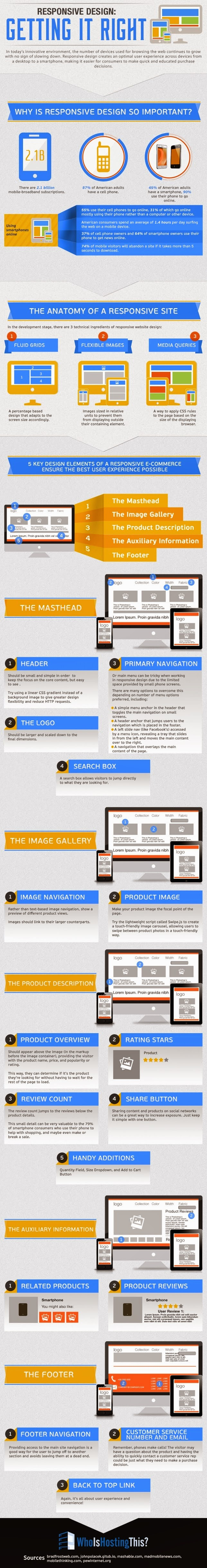 Responsive Design: Getting it Right