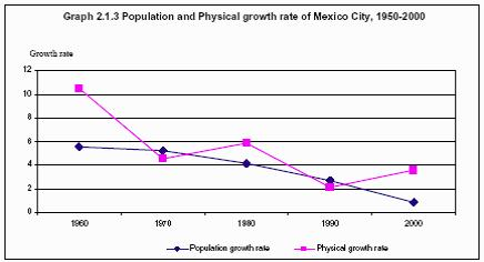 an analysis of the rate of urbanization mexico Greater propagule pressure, introduction rates  a global analysis of the impacts of urbanization on bird and plant diversity reveals key anthropogenic drivers.