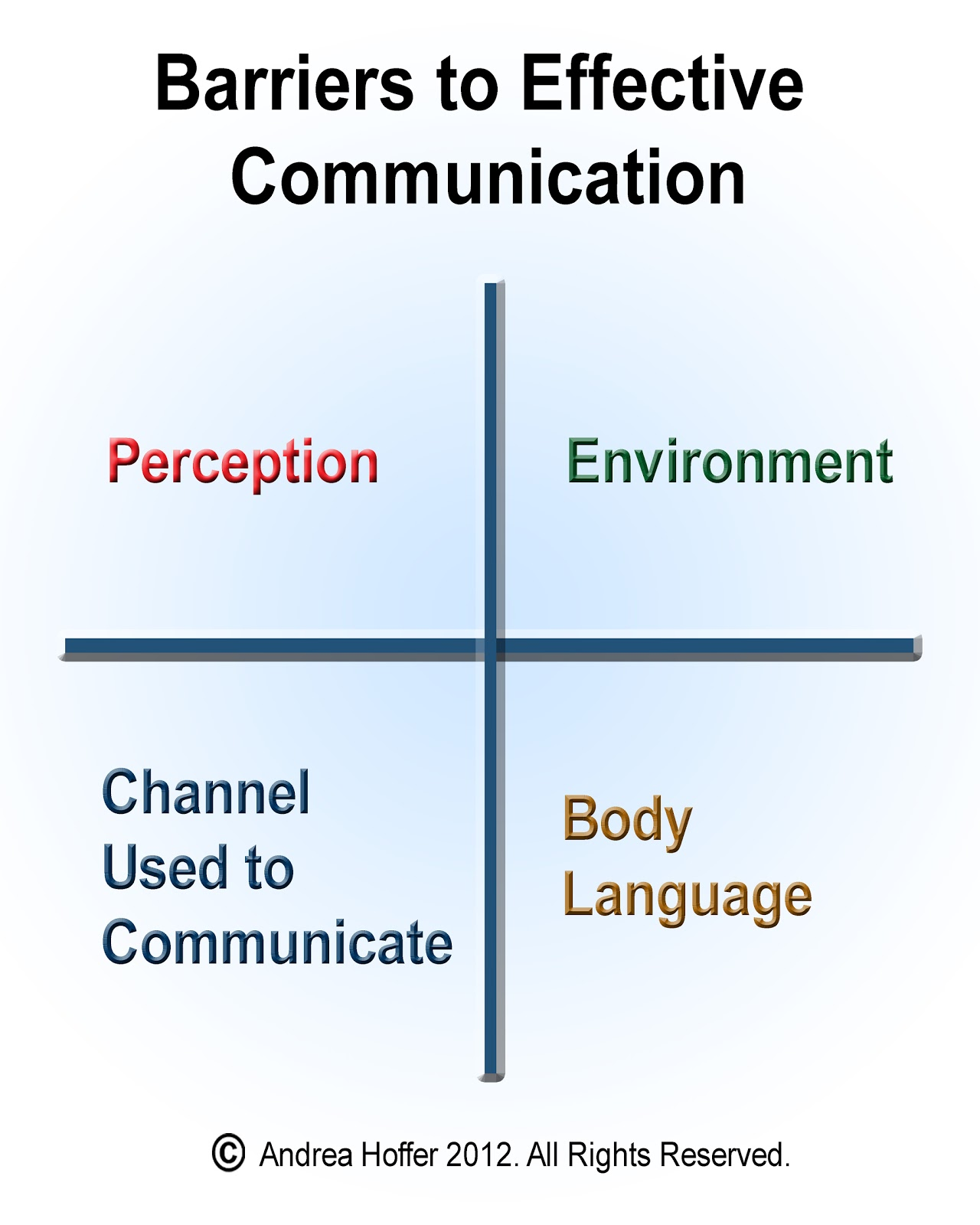 barriers to communication The barriers to effective communication by rupal jain de mcfarland has defined communication as the process of meaningful interaction among human beings.